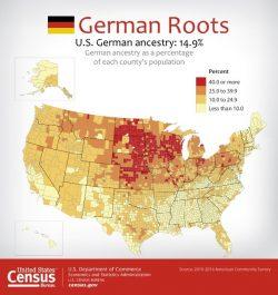 German Language Census