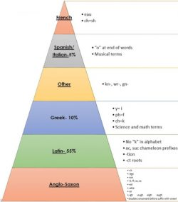 How Many Words in The English Language - How Many Words In English Contain Two Consecutive (1)